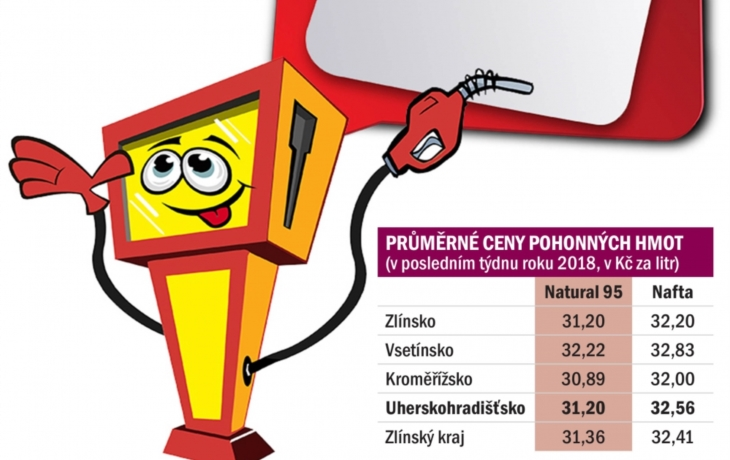 Řidiči z pohraničí jezdí tankovat na Slovensko. Je tam levněji